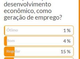 [Apenas 5% acham que a geração de emprego em Camaçari está bom e ótimo]