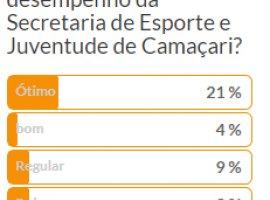 [66% insatisfeitos com a política pra juventude e esporte em Camaçari]